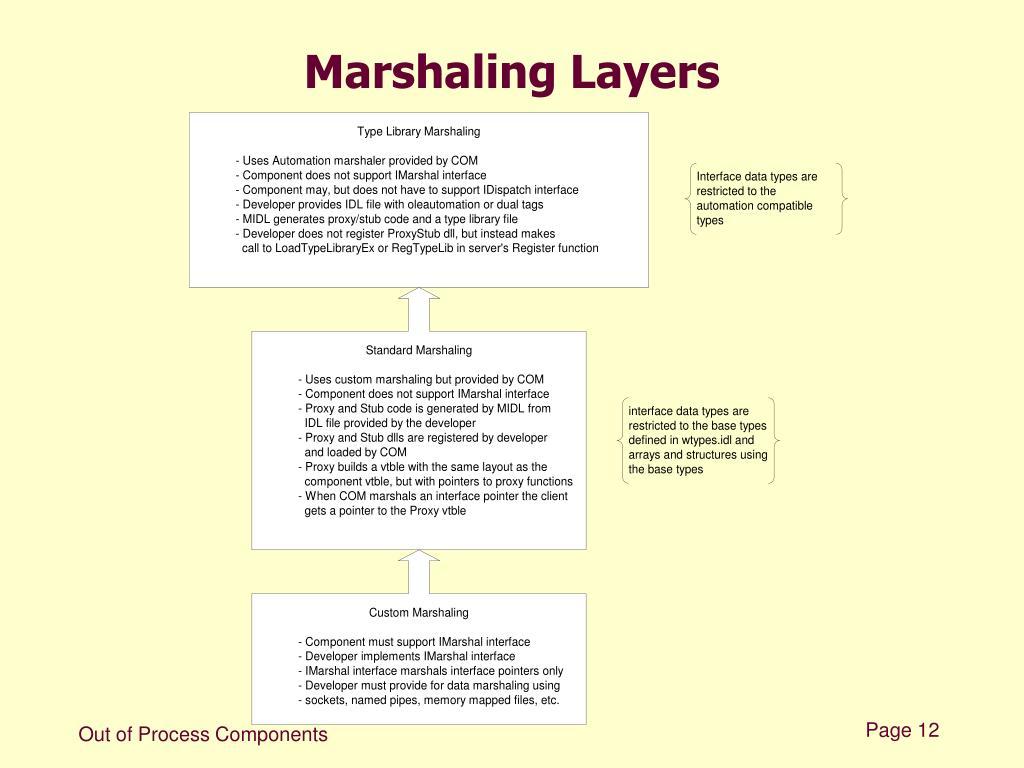 Marshaling Layers
