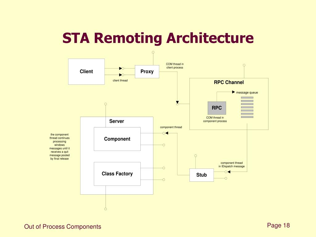 STA Remoting Architecture