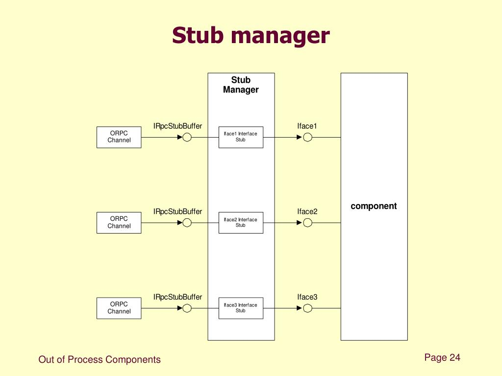 Stub manager