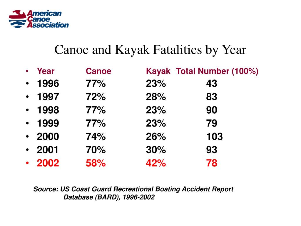 Canoe and Kayak Fatalities by Year