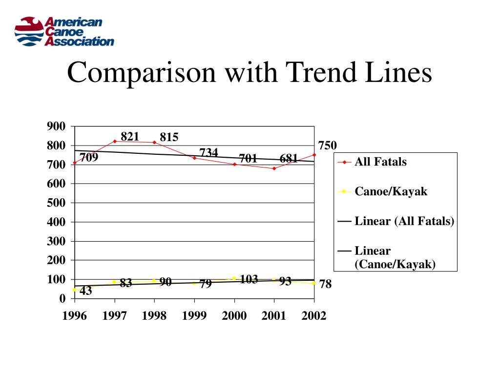 Comparison with Trend Lines