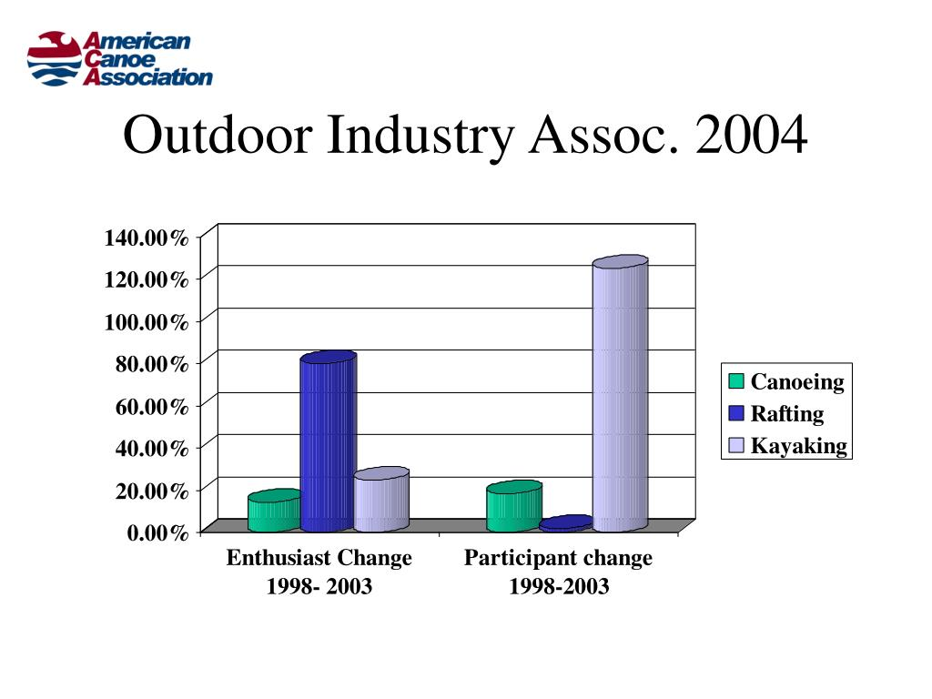 Outdoor Industry Assoc. 2004