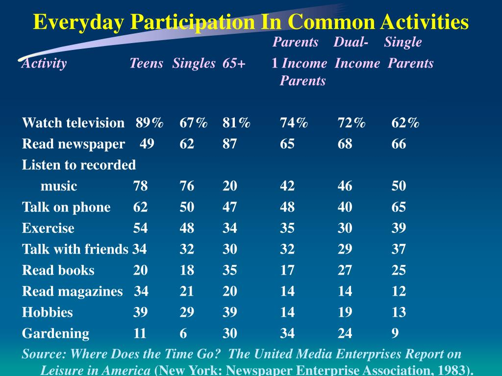 Everyday Participation In Common Activities