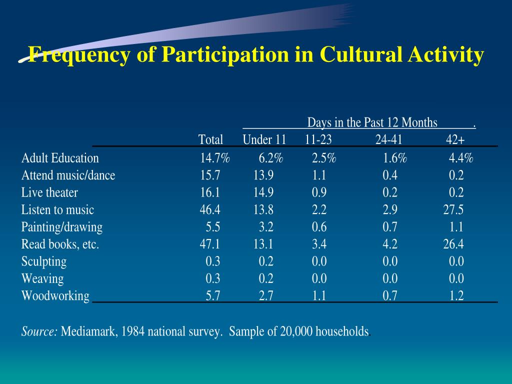 Frequency of Participation in Cultural Activity
