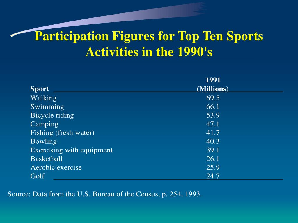 Participation Figures for Top Ten Sports Activities in the 1990's
