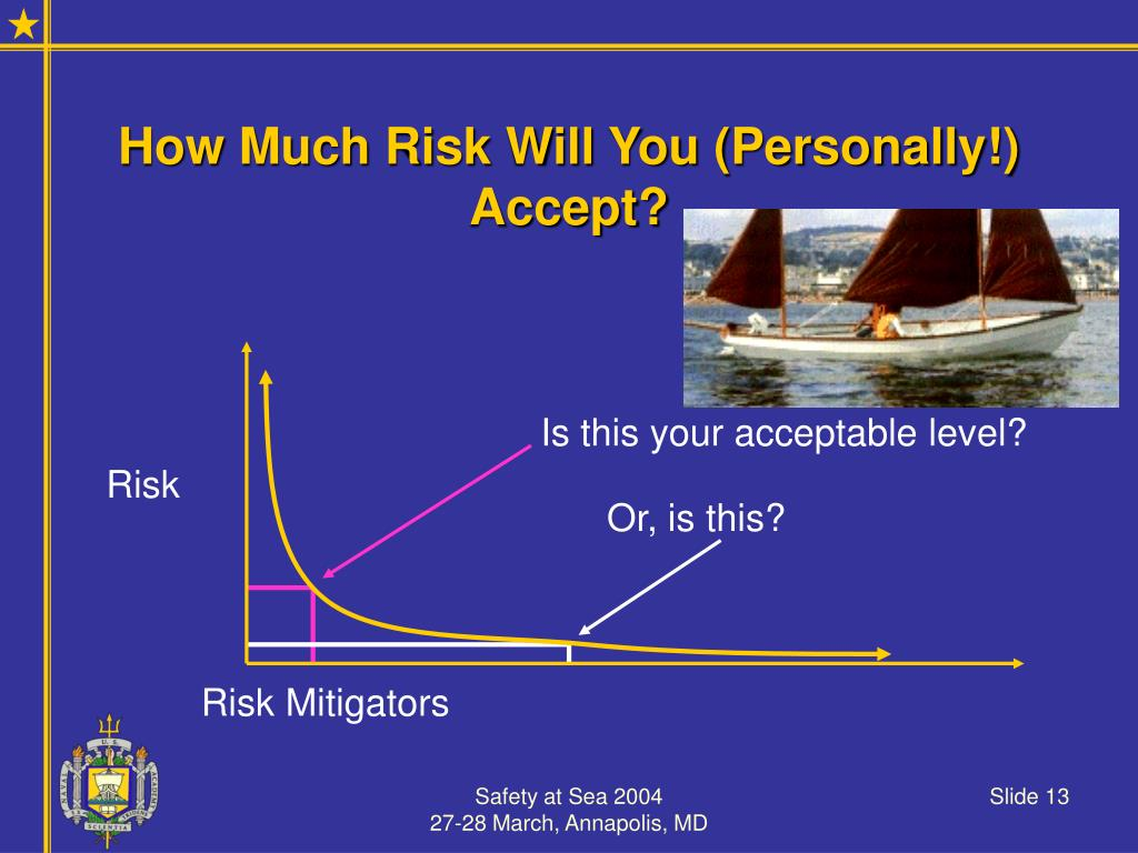 How Much Risk Will You (Personally!) Accept?