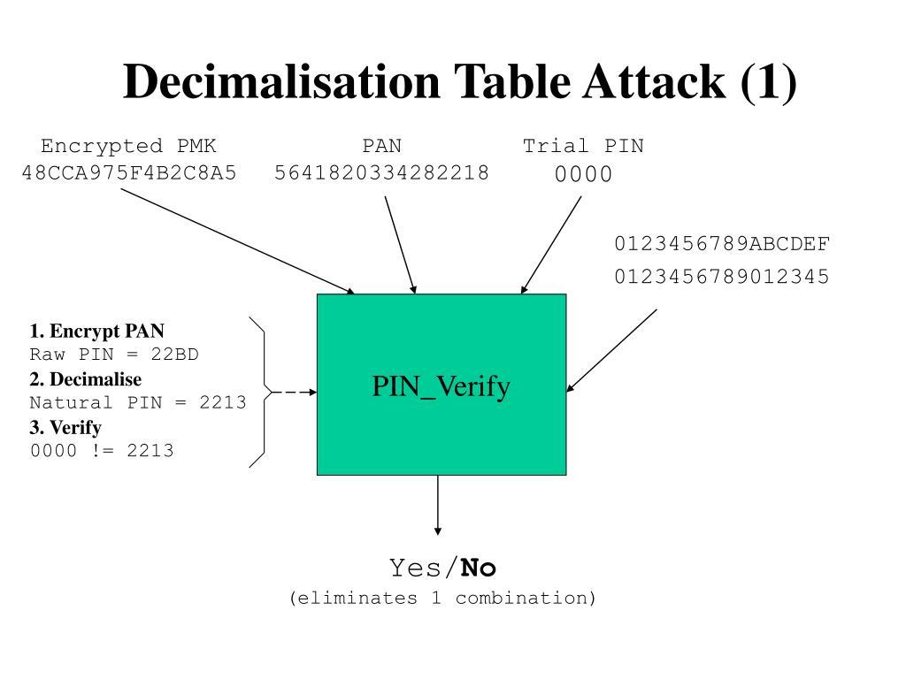 Decimalisation Table Attack (1)