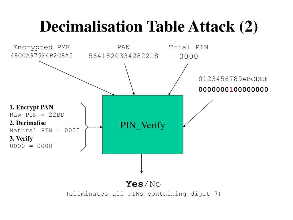 Decimalisation Table Attack (2)