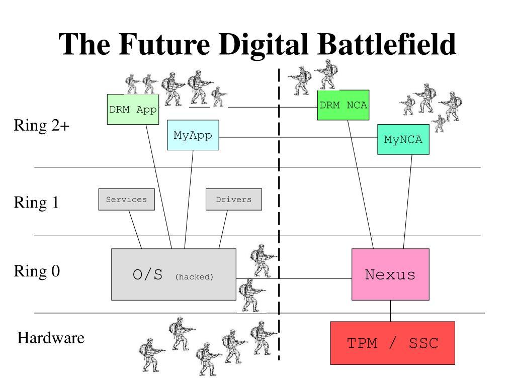The Future Digital Battlefield