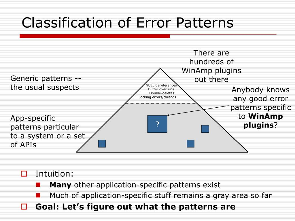 Classification of Error Patterns