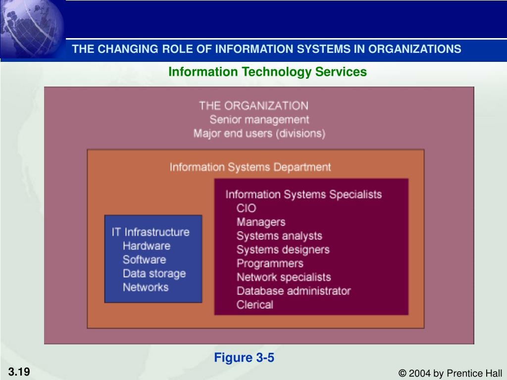 relationship between information systems and business processes Business processes and information technology prepares students to effectively use business processes and information systems, especially underlying.
