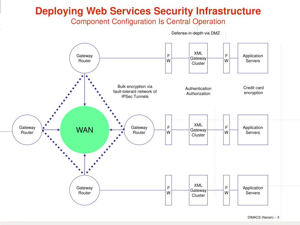 Deploying Web Services Security Infrastructure