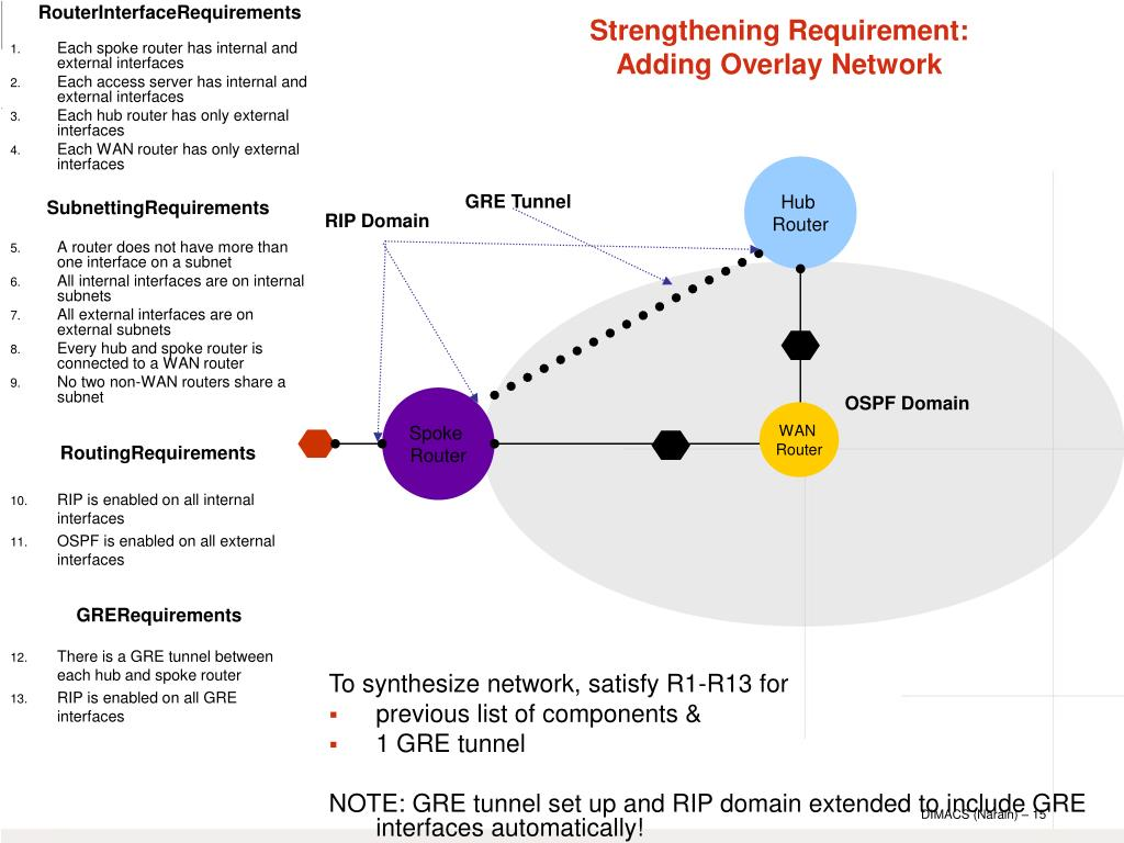 To synthesize network, satisfy R1-R13 for