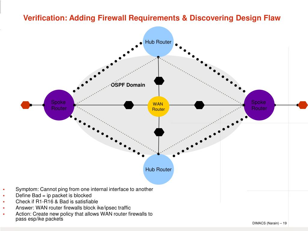 Verification: Adding Firewall Requirements & Discovering Design Flaw