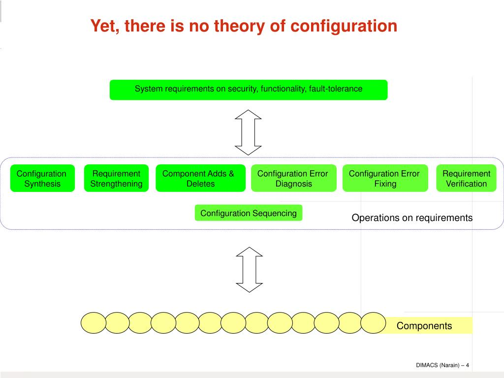 Yet, there is no theory of configuration