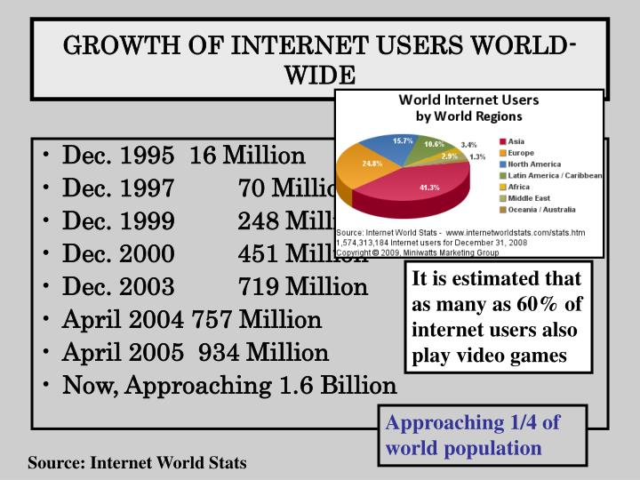 GROWTH OF INTERNET USERS WORLD- WIDE