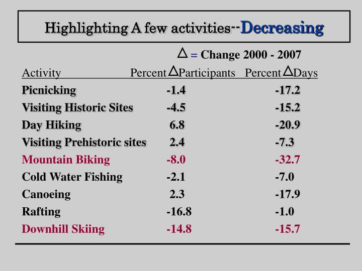 Highlighting A few activities--