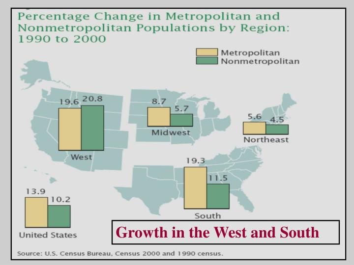 Growth in the West and South