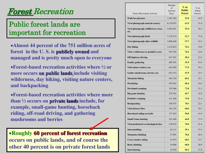 Table 42-1—Millions of annual forest recreation activity days by activity, and percentages on public forest lands and in urban forests, 2007-2008.