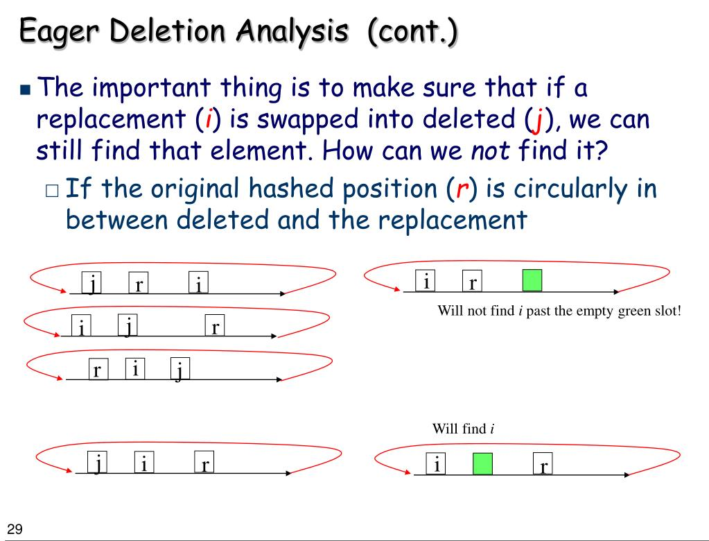 Eager Deletion Analysis  (cont.)