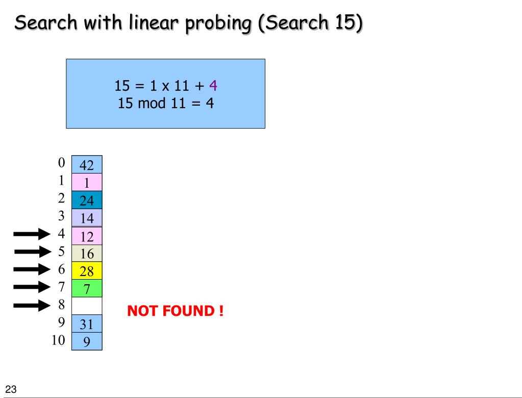 Search with linear probing (Search 15)