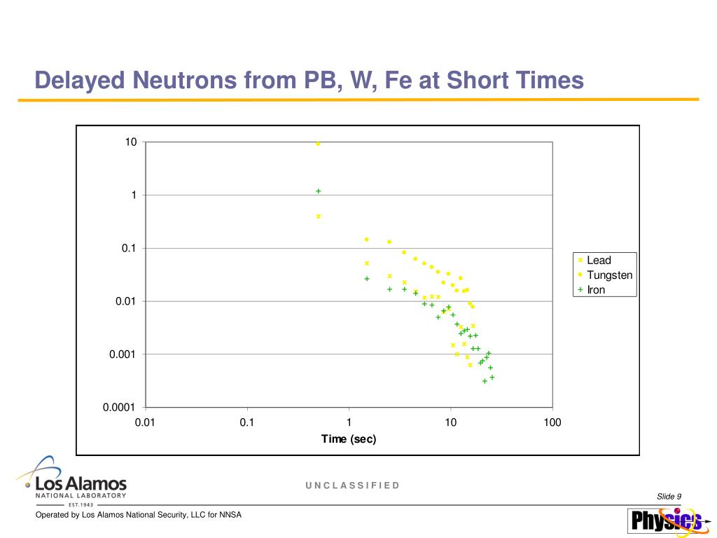 Delayed Neutrons from PB, W, Fe at Short Times