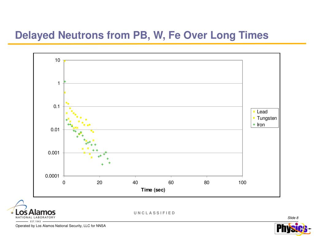 Delayed Neutrons from PB, W, Fe Over Long Times