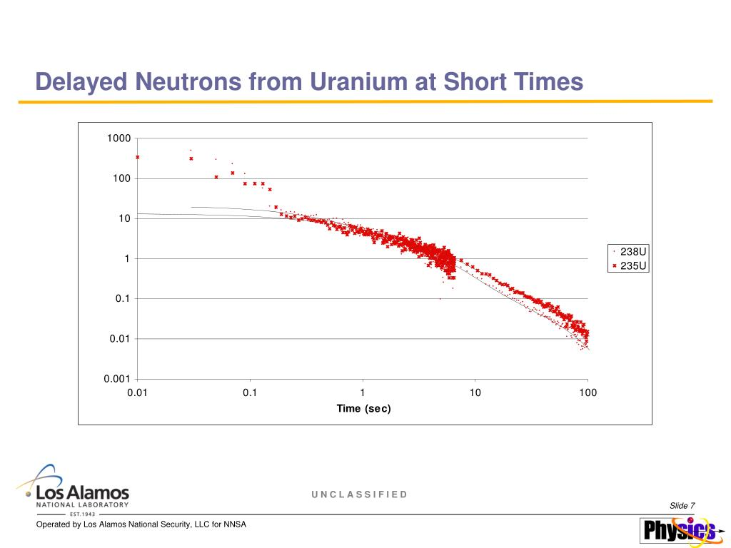Delayed Neutrons from Uranium at Short Times