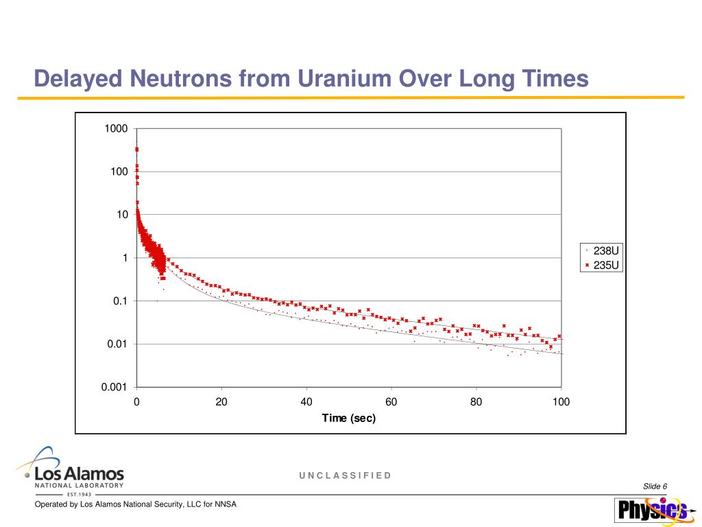 Delayed Neutrons from Uranium Over Long Times
