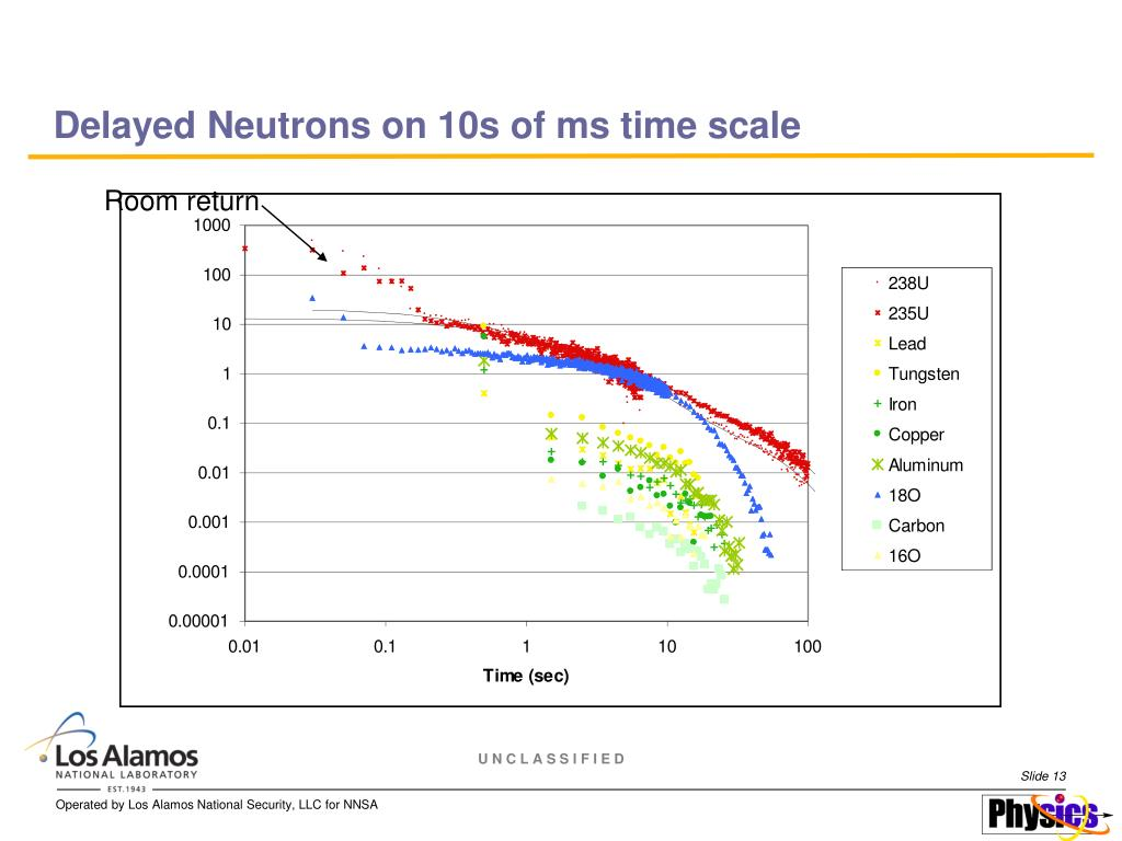 Delayed Neutrons on 10s of ms time scale