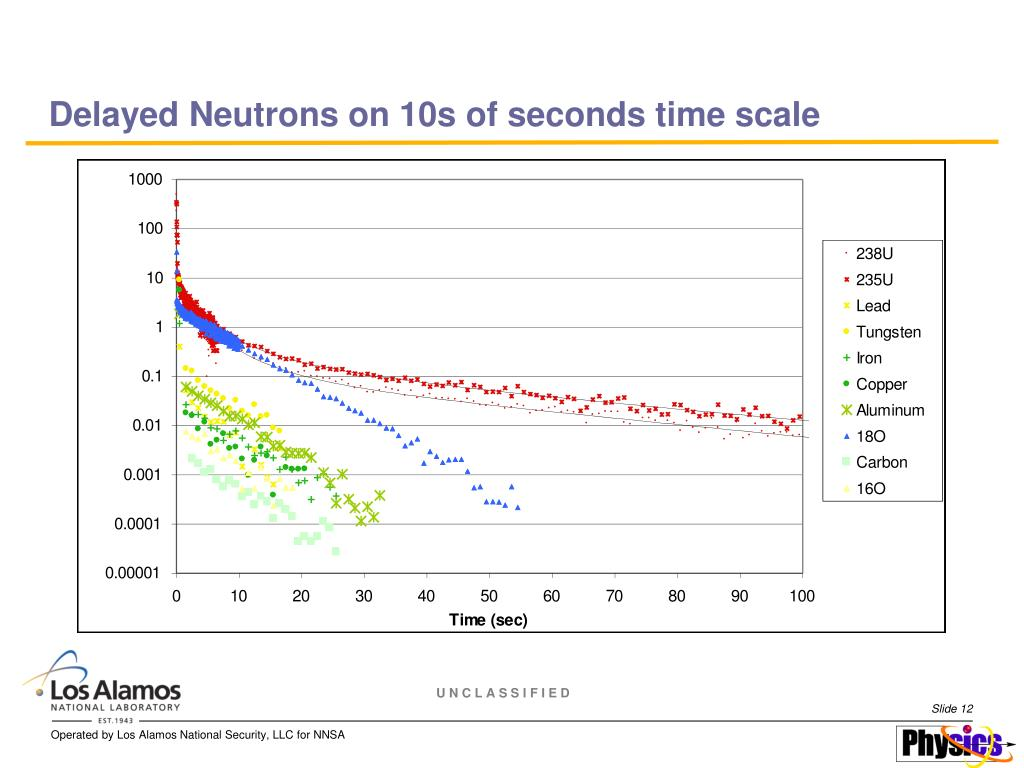 Delayed Neutrons on 10s of seconds time scale