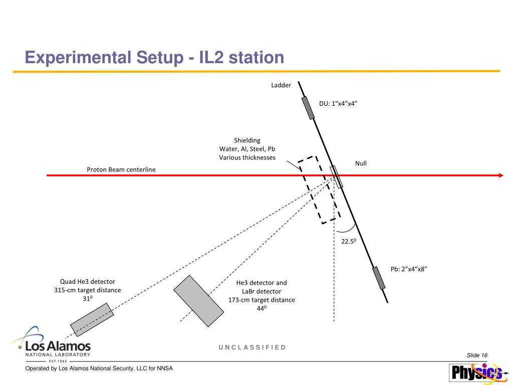 Experimental Setup - IL2 station
