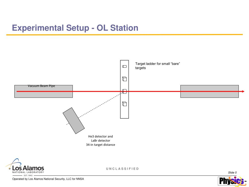 Experimental Setup - OL Station