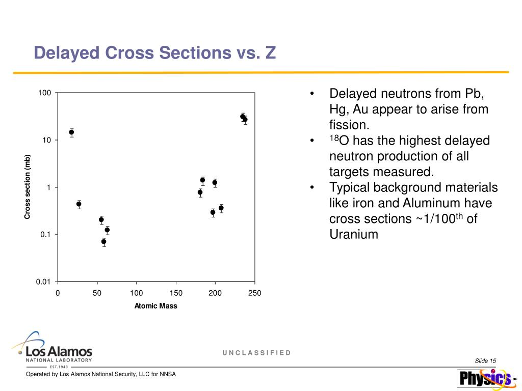 Delayed Cross Sections vs. Z
