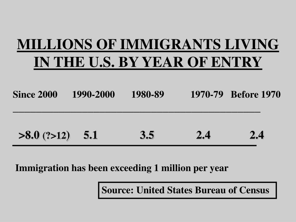 MILLIONS OF IMMIGRANTS LIVING IN THE U.S. BY YEAR OF ENTRY