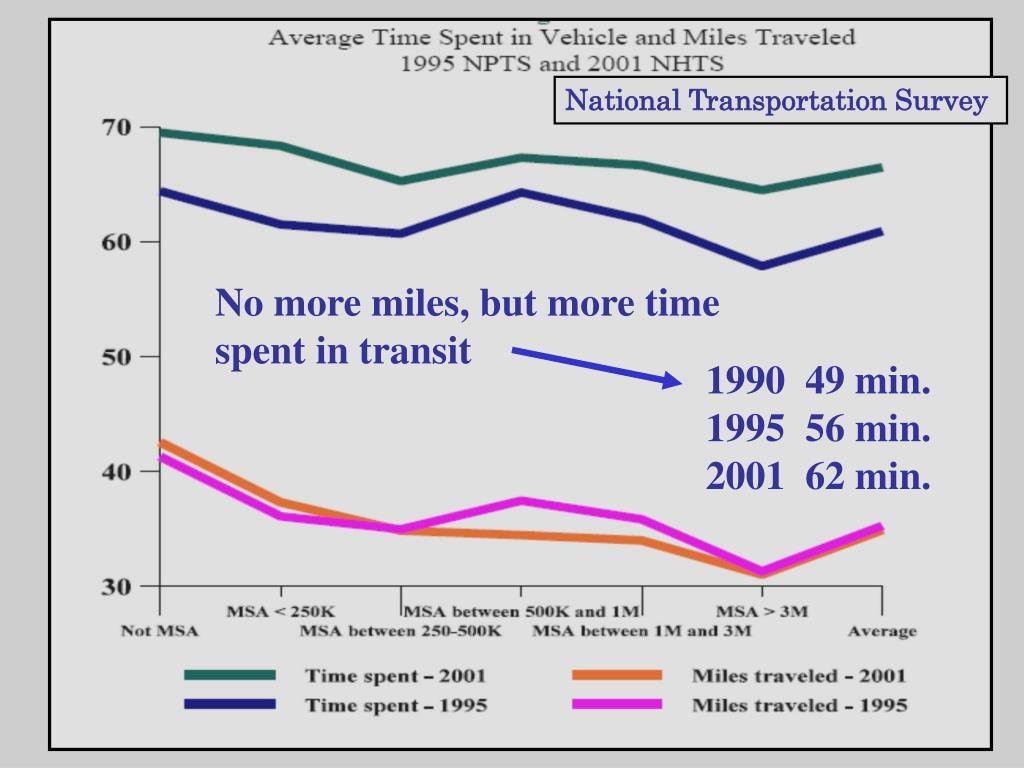 National Transportation Survey