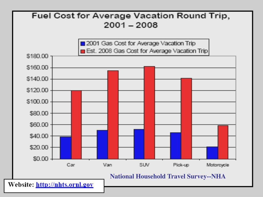 National Household Travel Survey--NHA