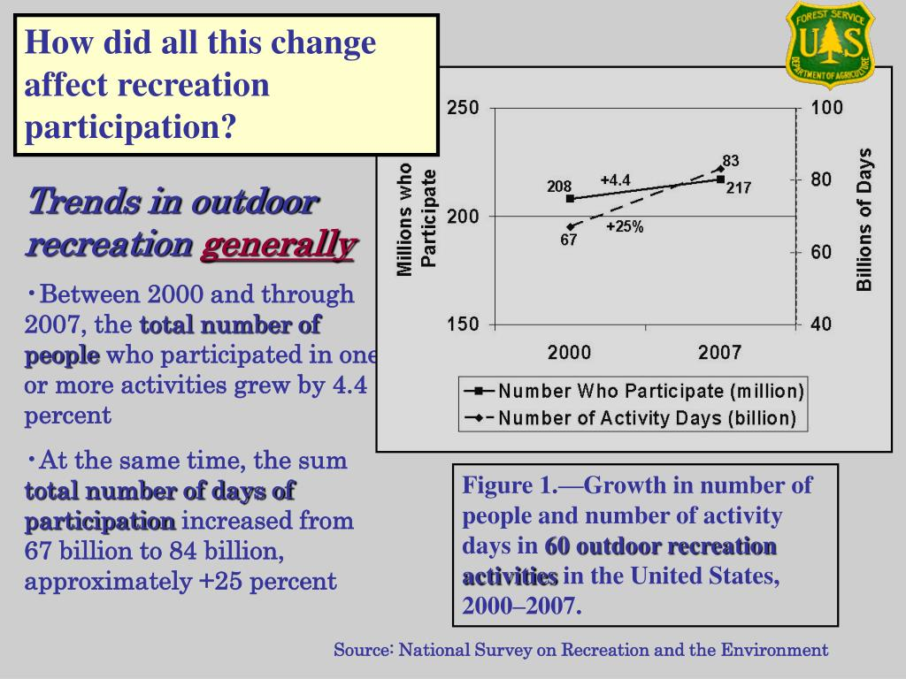 How did all this change affect recreation participation?