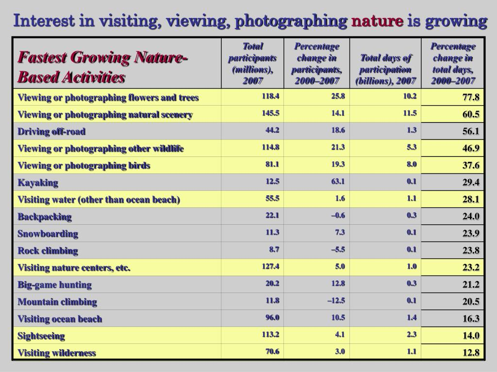Interest in visiting, viewing, photographing