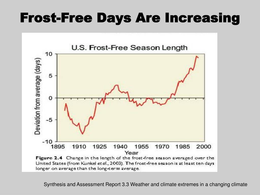 Frost-Free Days Are Increasing