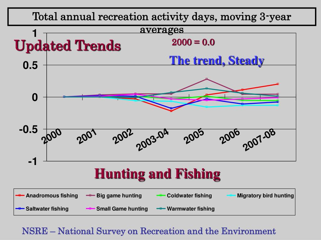 Total annual recreation activity days, moving 3-year averages