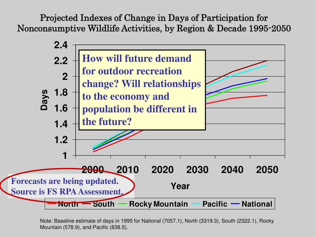 Projected Indexes of Change in Days of Participation for Nonconsumptive Wildlife Activities, by Region & Decade 1995-2050