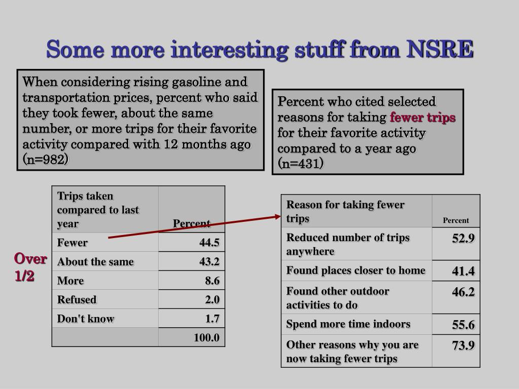 Some more interesting stuff from NSRE