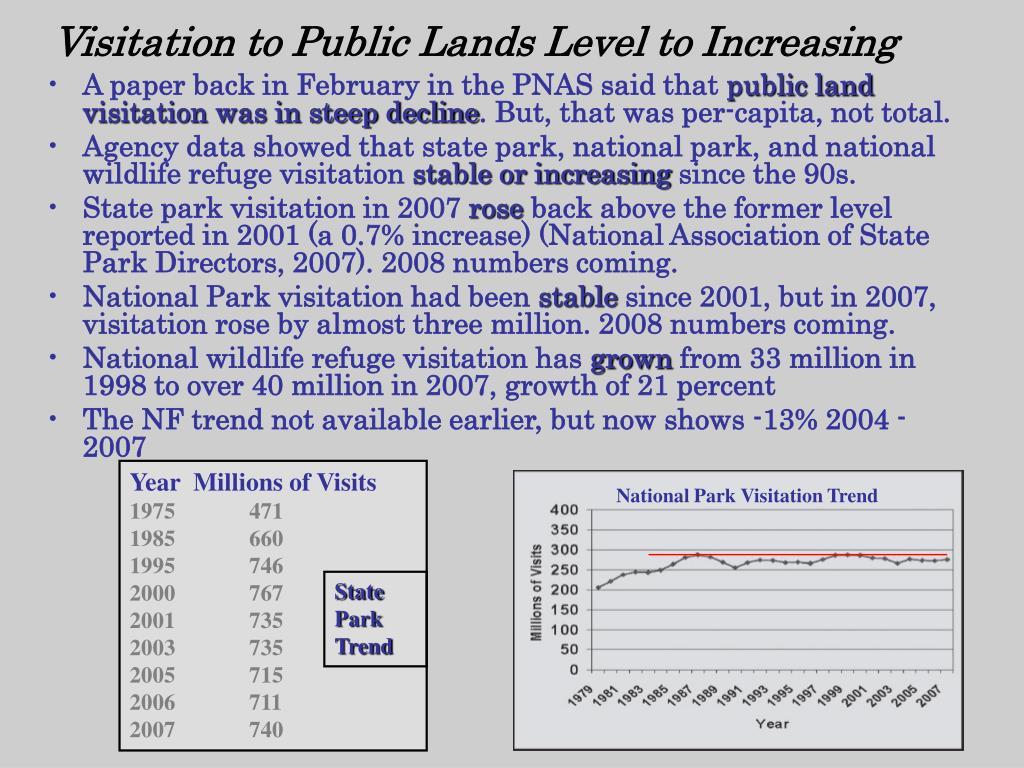 Visitation to Public Lands Level to Increasing
