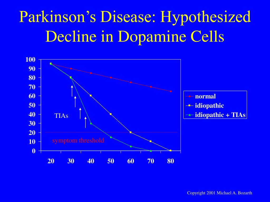 Parkinson's Disease: Hypothesized Decline in Dopamine Cells