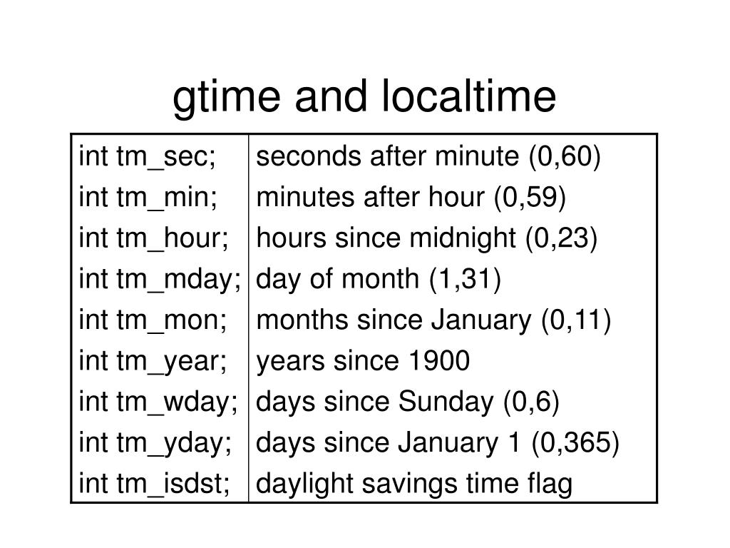 gtime and localtime