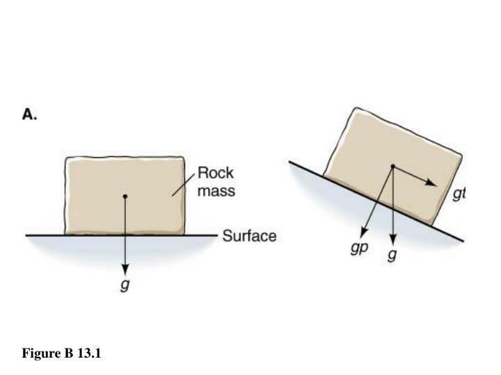 Figure B 13.1