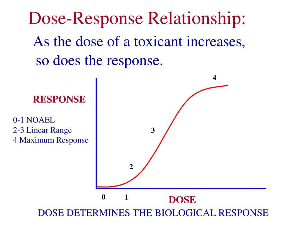 Dose-Response Relationship:
