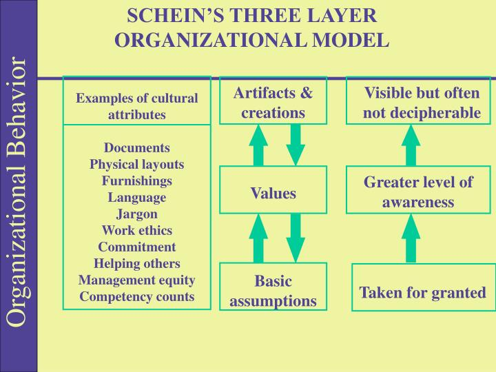 SCHEIN'S THREE LAYER ORGANIZATIONAL MODEL