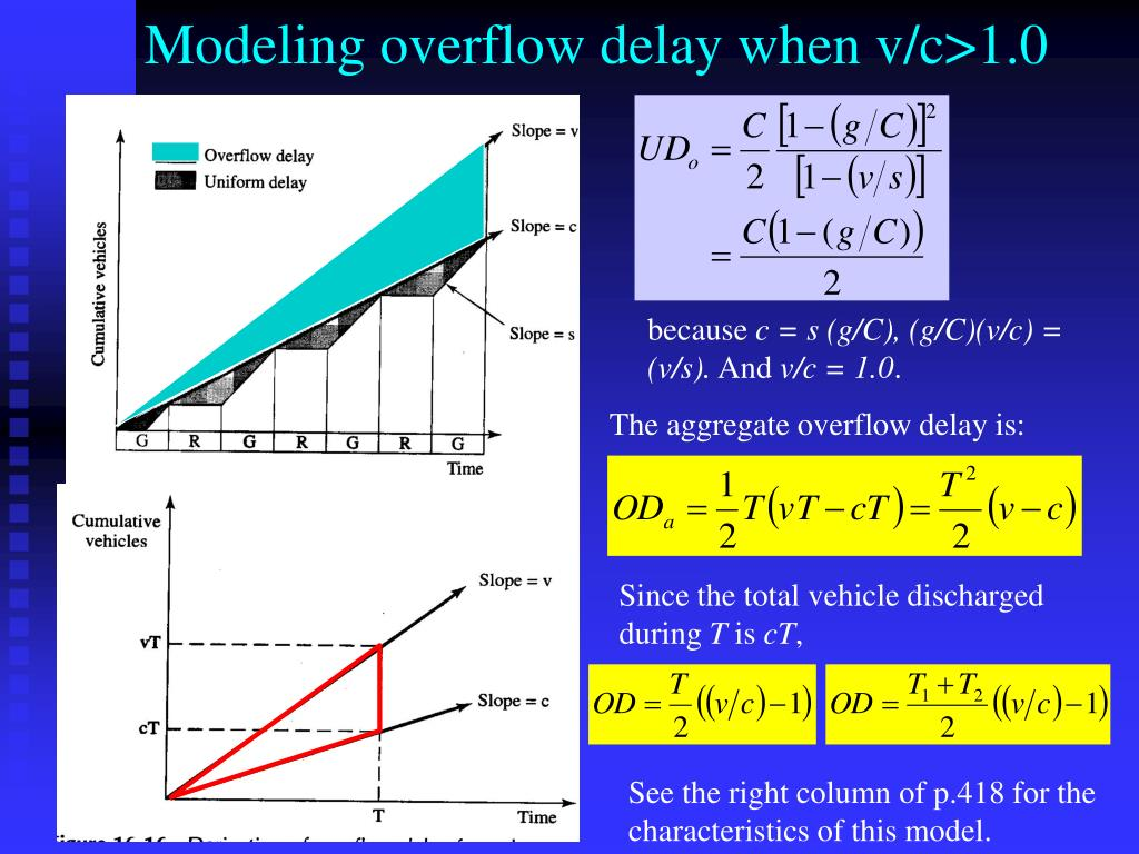 Modeling overflow delay when v/c>1.0
